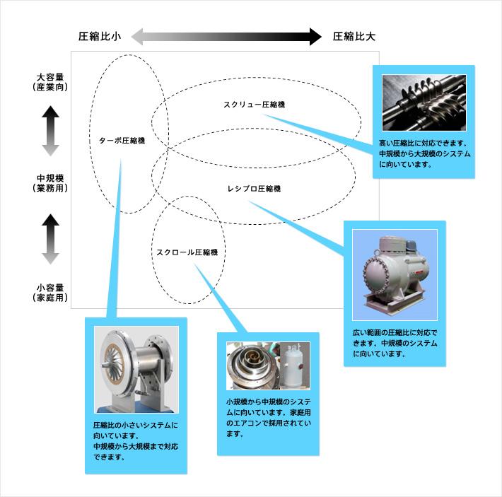 圧縮機・回転機 前川製作所 技術研究所 R&D CENTER